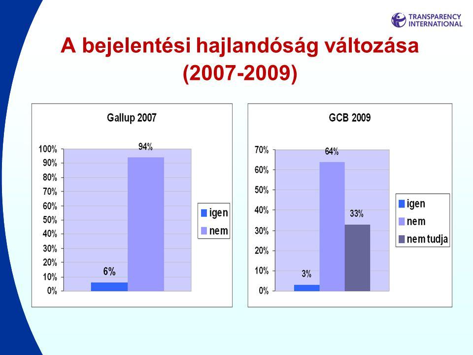A bejelentési hajlandóság változása (2007-2009)