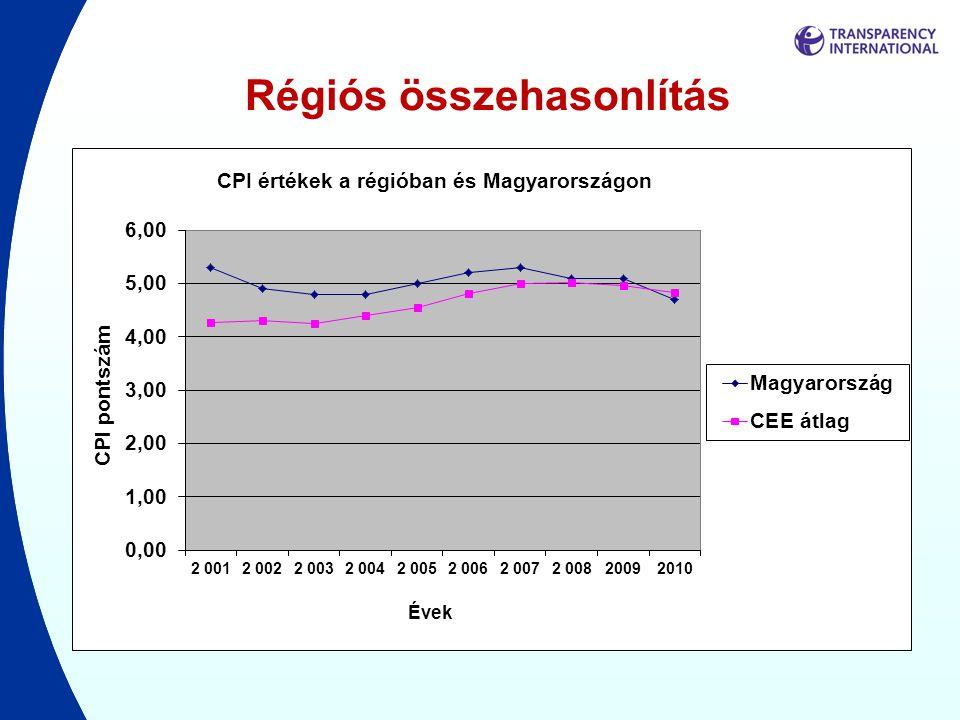 Változások 2010-ben Jelentős javulás •Málta (+0,4) •Finnország (+0,3) •Luxemburg (+0,3) •Lengyelország (+0,3) Jelentős visszaesés •Portugália (-0,8) •Magyarország (-0,4) •Olaszország (-0,4) •Csehország (-0,3) •Görögország (-0,3) •Ciprus (-0,3)