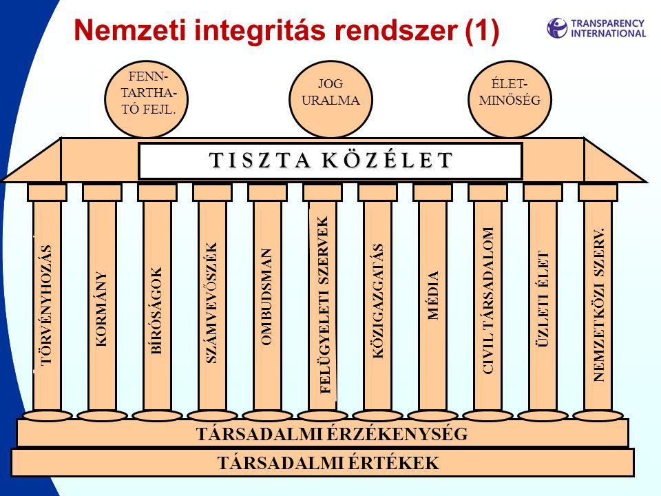 TÁRSADALMI ÉRTÉKEK TÁRSADALMI ÉRZÉKENYSÉG MÉDIA CIVIL TÁRSADALOM ÜZLETI ÉLET NEMZETKÖZI SZERV. Nemzeti integritás rendszer (1) FENN- TARTHA- TÓ FEJL.