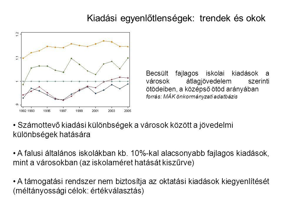 Kiadási egyenlőtlenségek:trendek és okok • Számottevő kiadási különbségek a városok között a jövedelmi különbségek hatására • A falusi általános iskolákban kb.