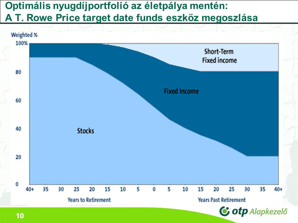 10 Optimális nyugdíjportfolió az életpálya mentén: A T.