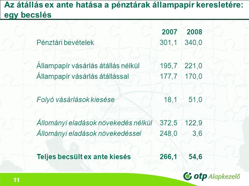 11 Az átállás ex ante hatása a pénztárak állampapír keresletére: egy becslés 20072008 Pénztári bevételek301,1340,0 Állampapír vásárlás átállás nélkül195,7221,0 Állampapír vásárlás átállással177,7170,0 Folyó vásárlások kiesése18,151,0 Állományi eladások növekedés nélkül372,5122,9 Állományi eladások növekedéssel248,03,6 Teljes becsült ex ante kiesés266,154,6