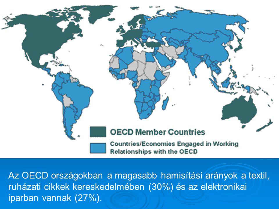 Az OECD országokban a magasabb hamisítási arányok a textil, ruházati cikkek kereskedelmében (30%) és az elektronikai iparban vannak (27%).