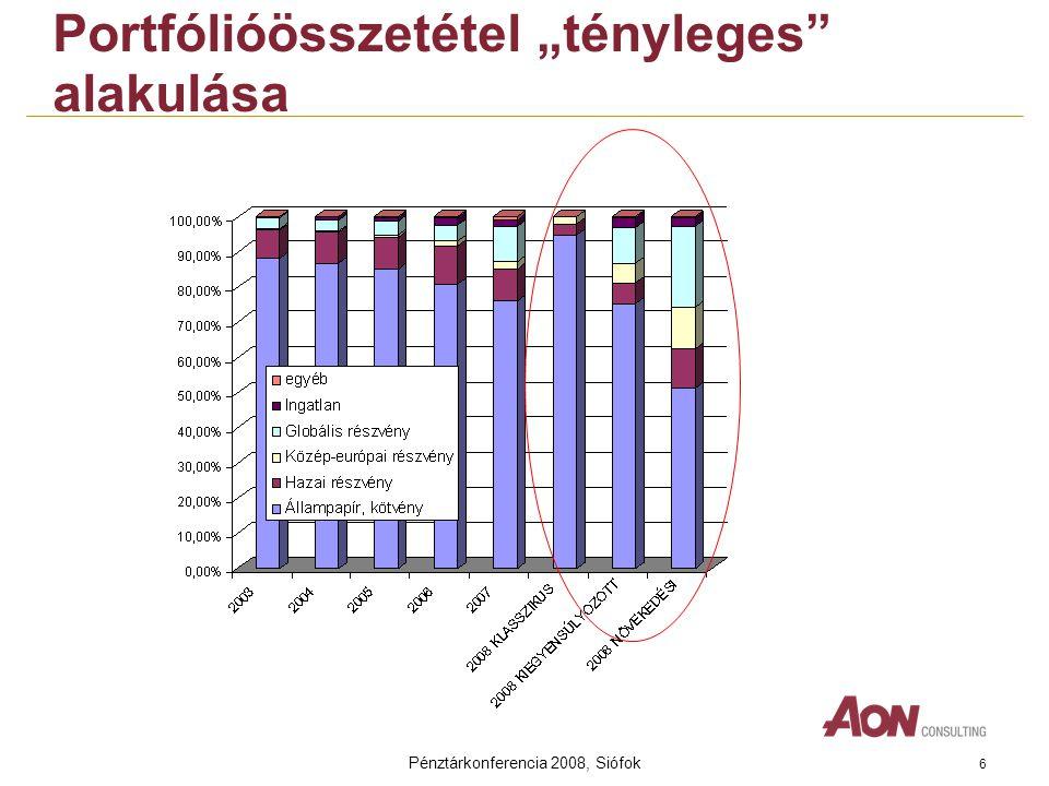 """Pénztárkonferencia 2008, Siófok 6 Portfólióösszetétel """"tényleges alakulása"""