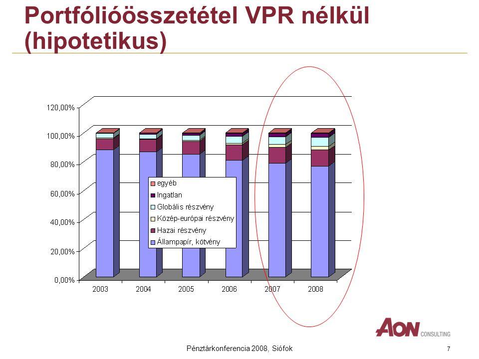 Pénztárkonferencia 2008, Siófok 7 Portfólióösszetétel VPR nélkül (hipotetikus)