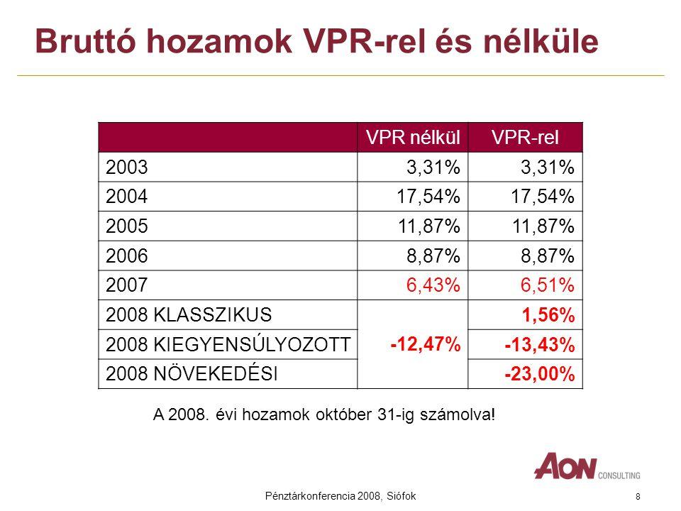 Pénztárkonferencia 2008, Siófok 8 Bruttó hozamok VPR-rel és nélküle VPR nélkülVPR-rel 20033,31% 200417,54% 200511,87% 20068,87% 20076,43%6,51% 2008 KLASSZIKUS -12,47% 1,56% 2008 KIEGYENSÚLYOZOTT-13,43% 2008 NÖVEKEDÉSI-23,00% A 2008.
