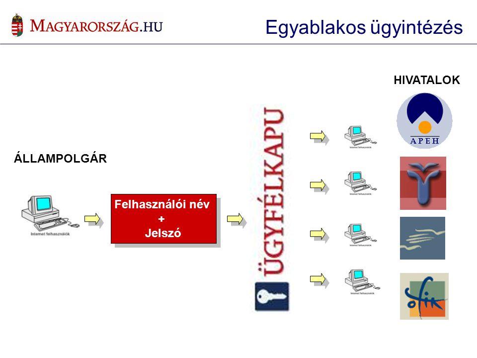  Regisztráció • Okmányirodában • E-aláírással Authentikáció (azonosítás, hitelestés) Authorizáció (viszont- azonosítás) eSzolgáltatók APEH OMMF OEP ONYF VPOP Központi Hivatal FELVI Önkormányzatok stb… Azonosítási modell Bejelentkezés