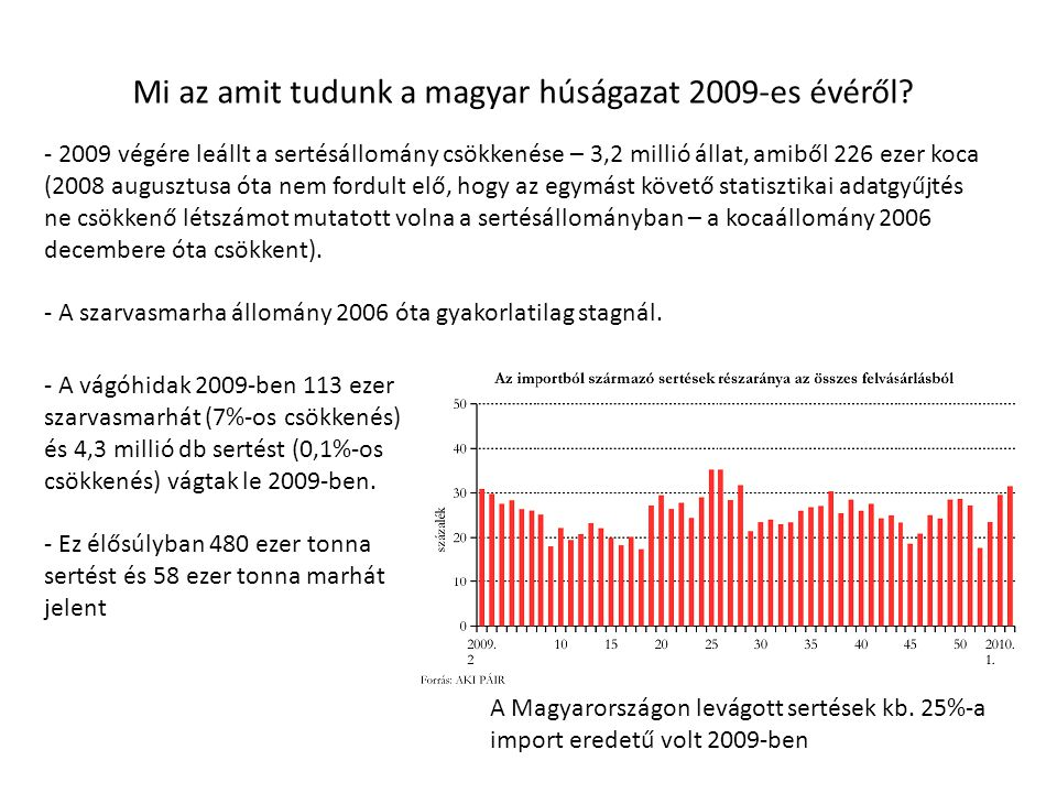 Mi az amit tudunk a magyar húságazat 2009-es évéről? - 2009 végére leállt a sertésállomány csökkenése – 3,2 millió állat, amiből 226 ezer koca (2008 a
