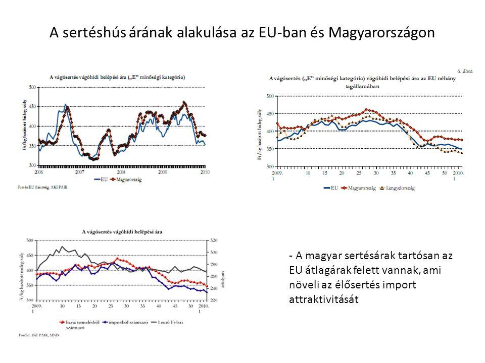 A sertéshús árának alakulása az EU-ban és Magyarországon - A magyar sertésárak tartósan az EU átlagárak felett vannak, ami növeli az élősertés import attraktivitását