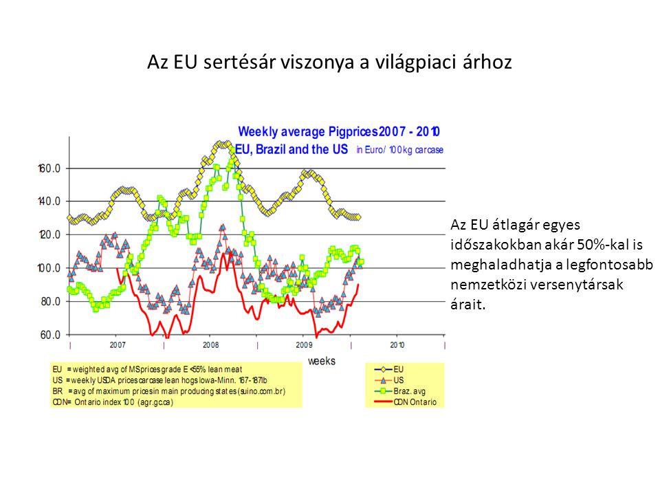 Az EU sertésár viszonya a világpiaci árhoz Az EU átlagár egyes időszakokban akár 50%-kal is meghaladhatja a legfontosabb nemzetközi versenytársak árai