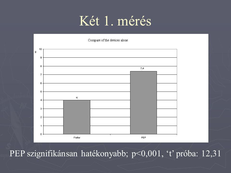 Két 1. mérés PEP szignifikánsan hatékonyabb; p<0,001, 't' próba: 12,31