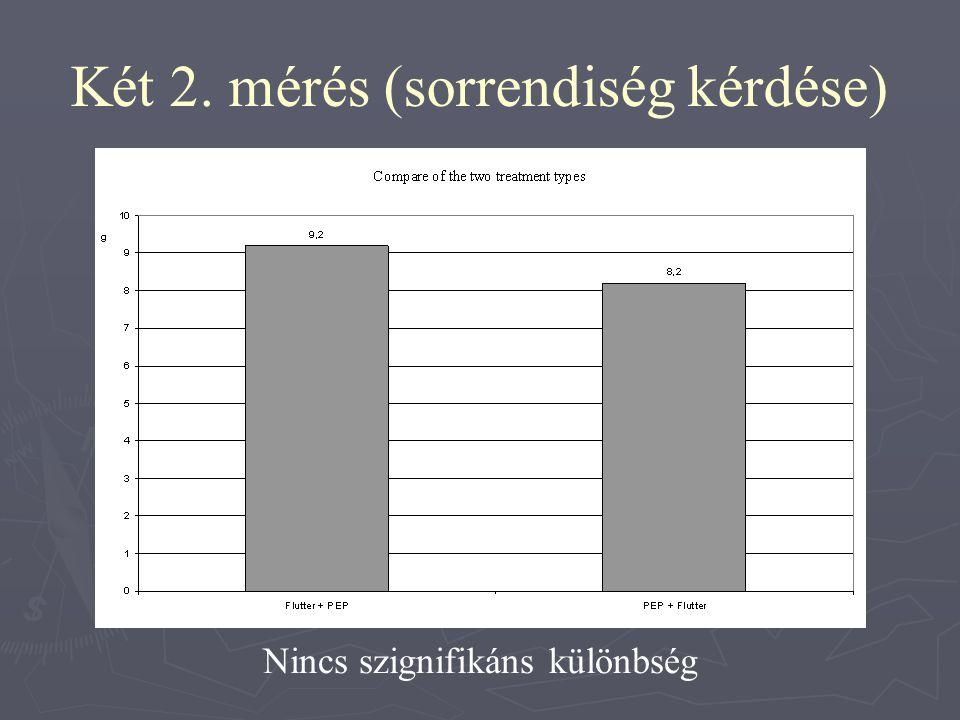 Két 2. mérés (sorrendiség kérdése) Nincs szignifikáns különbség