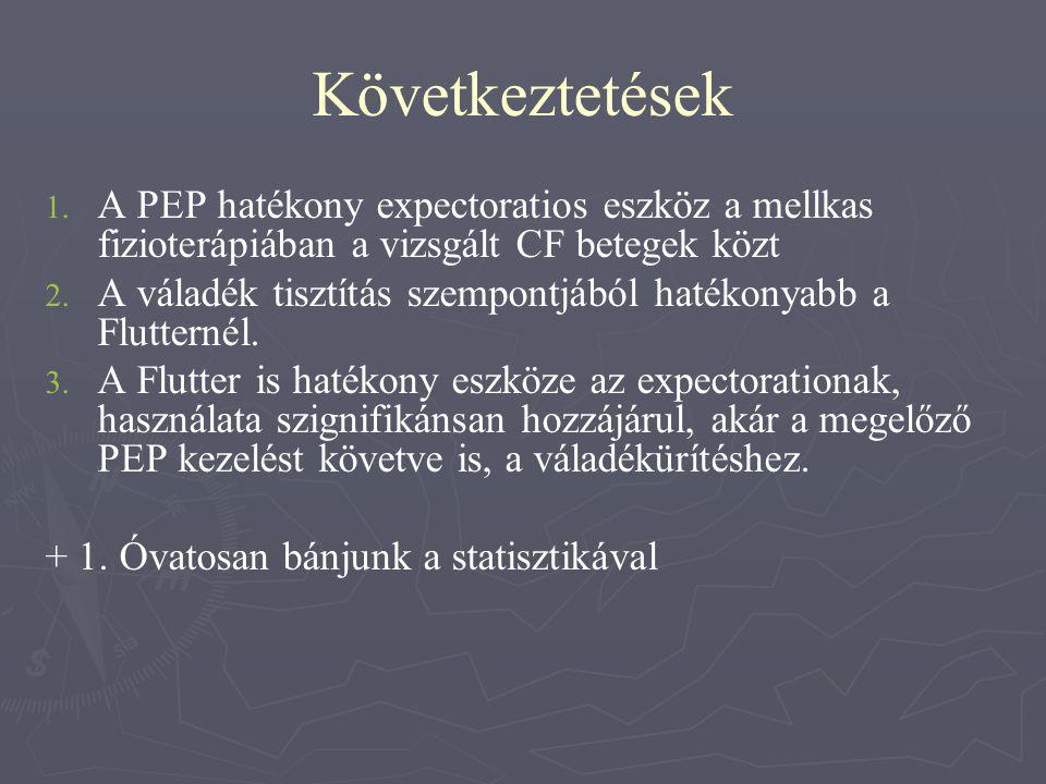 Következtetések 1. 1. A PEP hatékony expectoratios eszköz a mellkas fizioterápiában a vizsgált CF betegek közt 2. 2. A váladék tisztítás szempontjából
