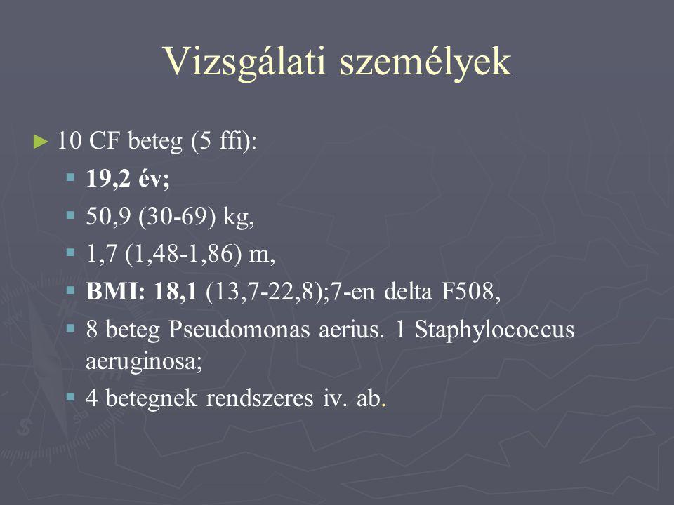 Vizsgálati személyek ► ► 10 CF beteg (5 ffi):   19,2 év;   50,9 (30-69) kg,   1,7 (1,48-1,86) m,   BMI: 18,1 (13,7-22,8);7-en delta F508,  