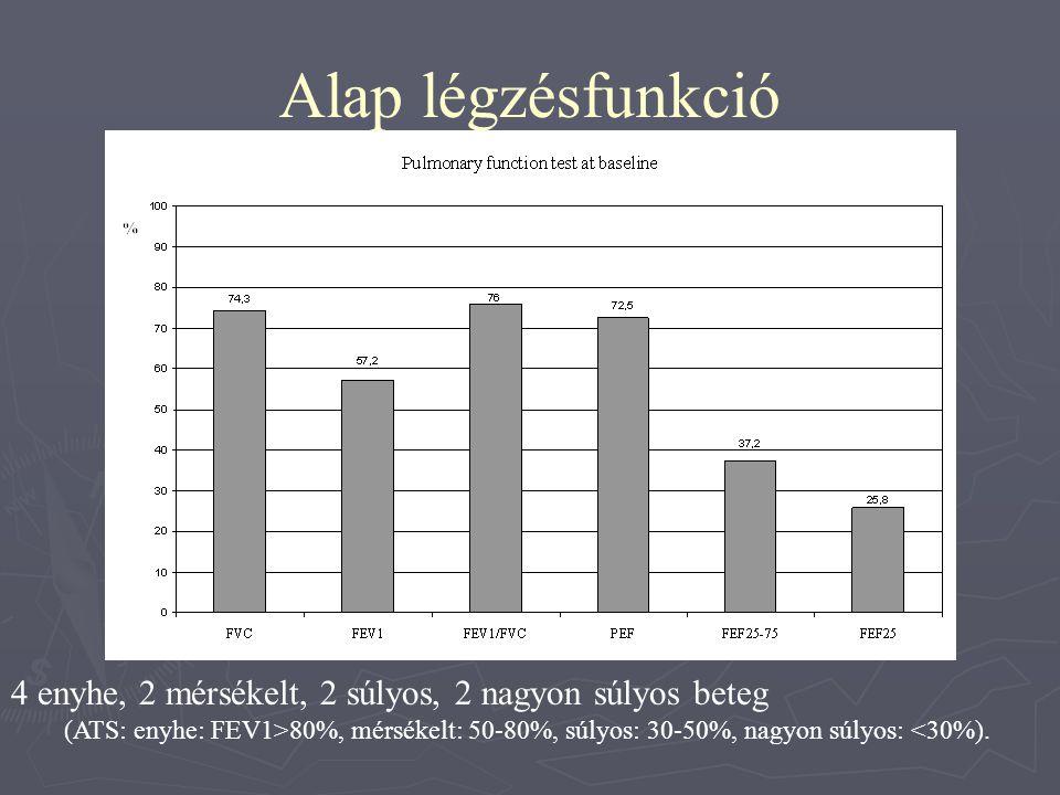 4 enyhe, 2 mérsékelt, 2 súlyos, 2 nagyon súlyos beteg (ATS: enyhe: FEV1>80%, mérsékelt: 50-80%, súlyos: 30-50%, nagyon súlyos: <30%). Alap légzésfunkc