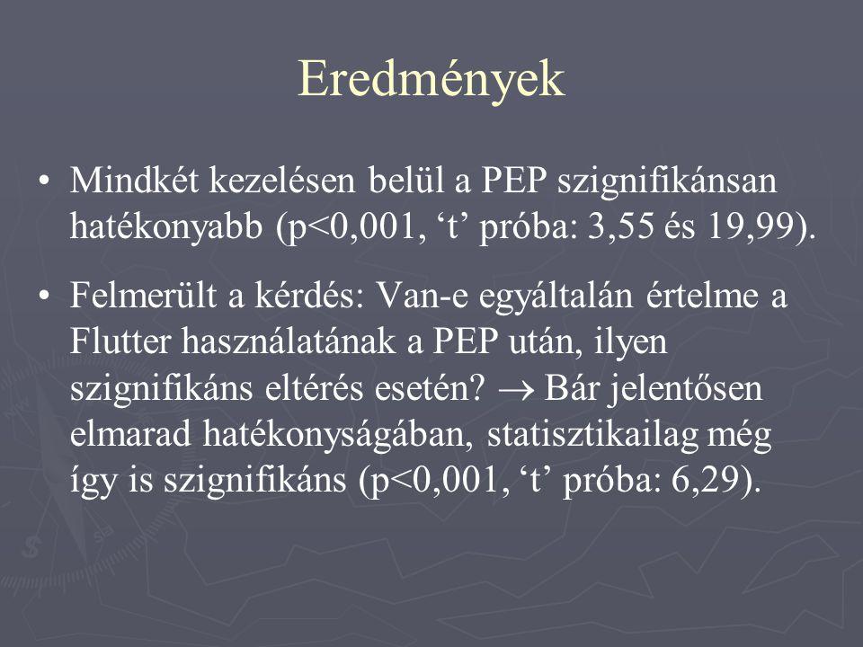 • •Mindkét kezelésen belül a PEP szignifikánsan hatékonyabb (p<0,001, 't' próba: 3,55 és 19,99). • •Felmerült a kérdés: Van-e egyáltalán értelme a Flu