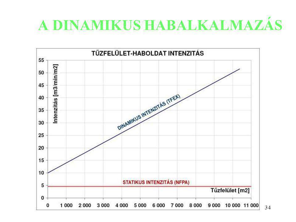 34 A DINAMIKUS HABALKALMAZÁS Szőcs István: Környezetkímélő technológiák kutatás-fejlesztése tartálytüzek oltására.