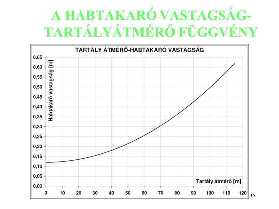 35 A HABTAKARÓ VASTAGSÁG- TARTÁLYÁTMÉRŐ FÜGGVÉNY Szőcs István: Környezetkímélő technológiák kutatás-fejlesztése tartálytüzek oltására.