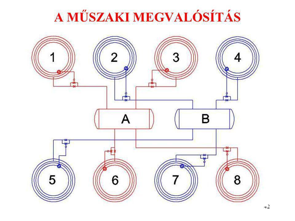 42 A MŰSZAKI MEGVALÓSÍTÁS Szőcs István: Környezetkímélő technológiák kutatás-fejlesztése tartálytüzek oltására.