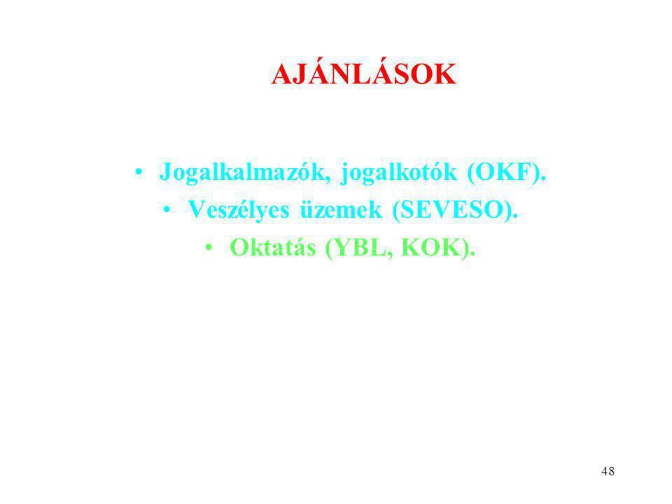 48 AJÁNLÁSOK •Jogalkalmazók, jogalkotók (OKF). •Veszélyes üzemek (SEVESO).