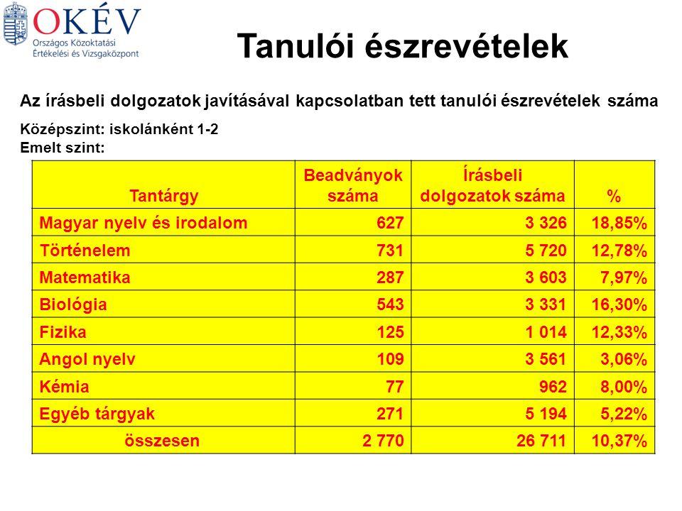 Tanulói észrevételek Az írásbeli dolgozatok javításával kapcsolatban tett tanulói észrevételek száma Középszint: iskolánként 1-2 Emelt szint: Tantárgy Beadványok száma Írásbeli dolgozatok száma% Magyar nyelv és irodalom6273 32618,85% Történelem7315 72012,78% Matematika2873 6037,97% Biológia5433 33116,30% Fizika1251 01412,33% Angol nyelv1093 5613,06% Kémia779628,00% Egyéb tárgyak2715 1945,22% összesen2 77026 71110,37%