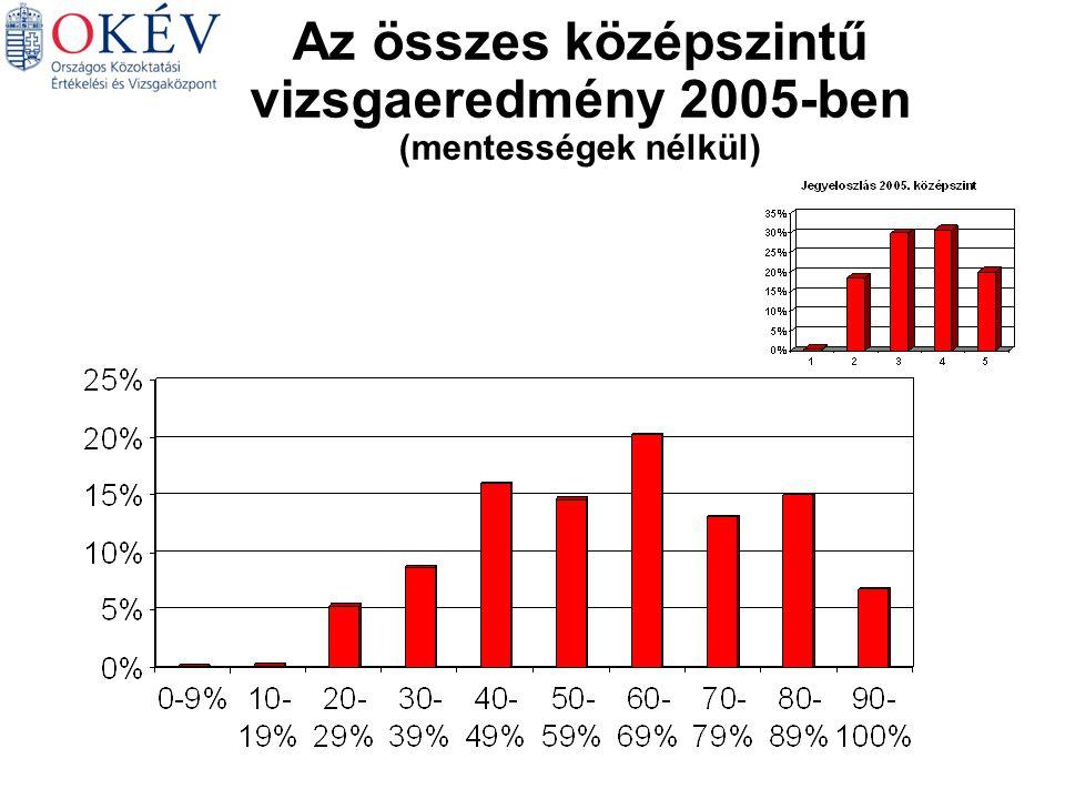 Az összes középszintű vizsgaeredmény 2005-ben (mentességek nélkül)