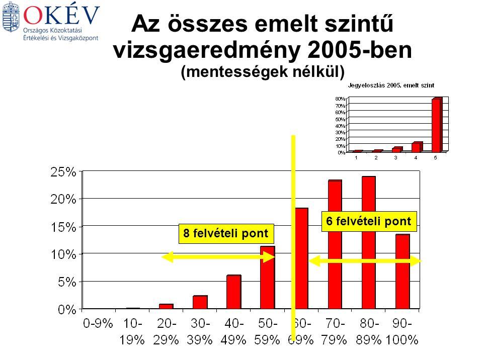 6 felvételi pont 8 felvételi pont Az összes emelt szintű vizsgaeredmény 2005-ben (mentességek nélkül)