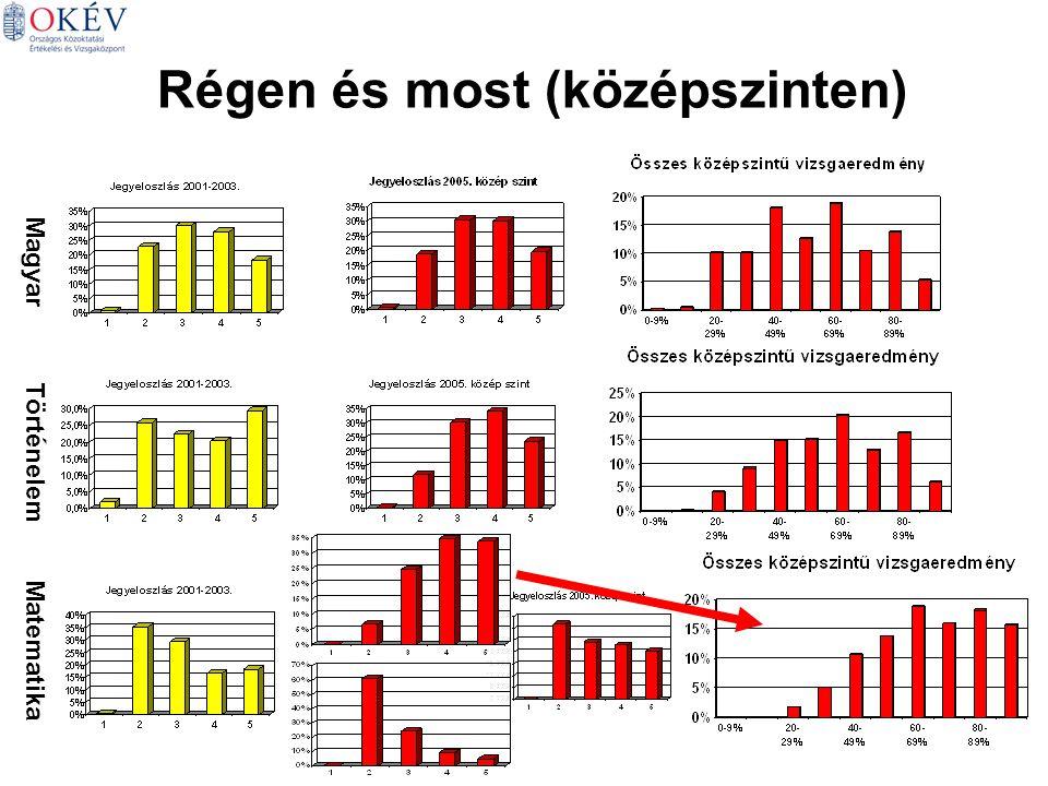 Régen és most (középszinten) Magyar Történelem Matematika