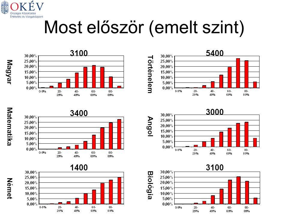 Most először (emelt szint) Magyar Matematika Német Történelem Angol Biológia 31005400 3400 3000 14003100