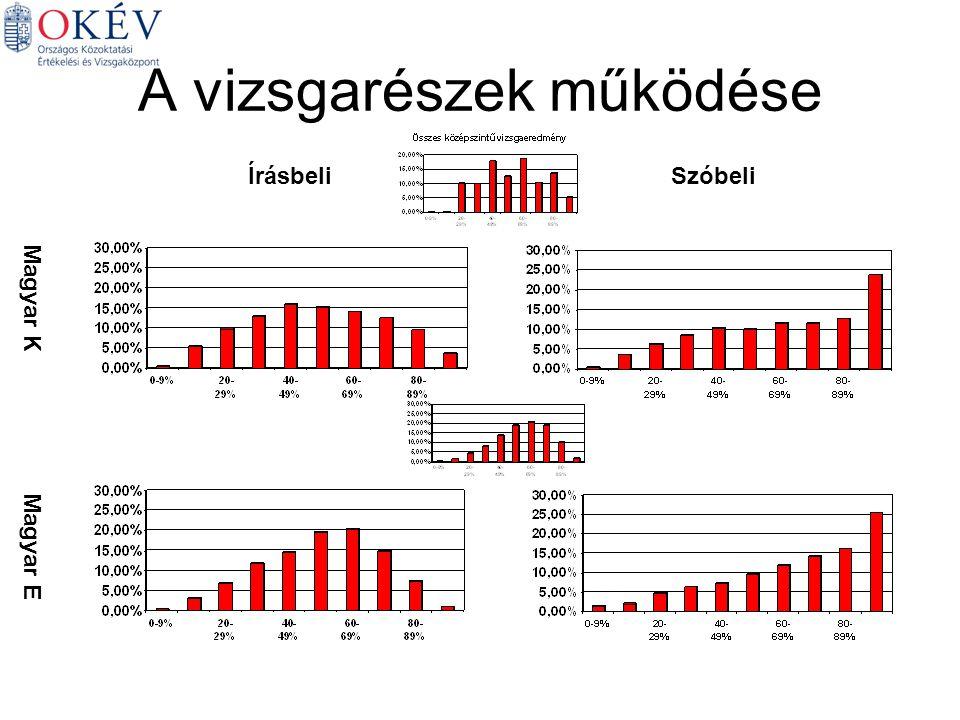 A vizsgarészek működése Magyar K Magyar E ÍrásbeliSzóbeli