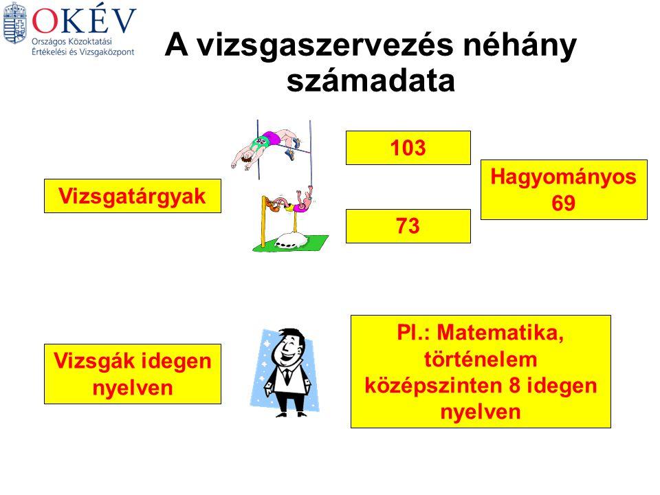 A vizsgaszervezés néhány számadata Vizsgatárgyak 103 73 Hagyományos 69 Vizsgák idegen nyelven Pl.: Matematika, történelem középszinten 8 idegen nyelven