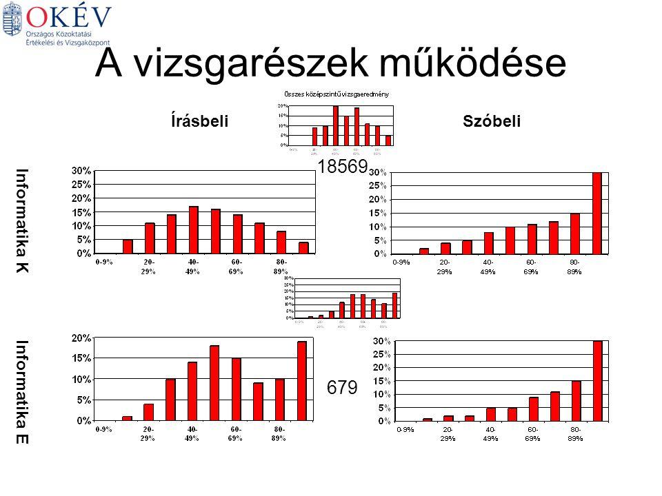 A vizsgarészek működése Informatika K Informatika E ÍrásbeliSzóbeli 679 18569