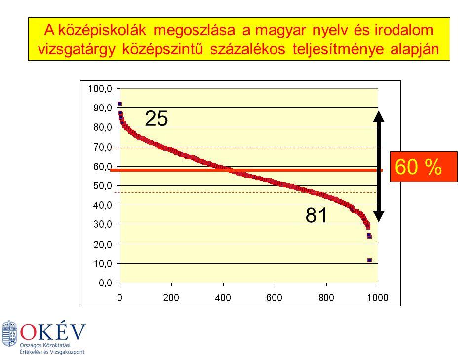 A középiskolák megoszlása a magyar nyelv és irodalom vizsgatárgy középszintű százalékos teljesítménye alapján 60 % 25 81