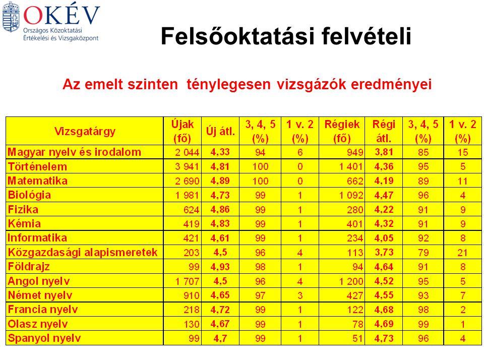 Magyar Matematika Német Történelem Angol Biológia Felsőoktatási felvételi Az emelt szinten ténylegesen vizsgázók eredményei