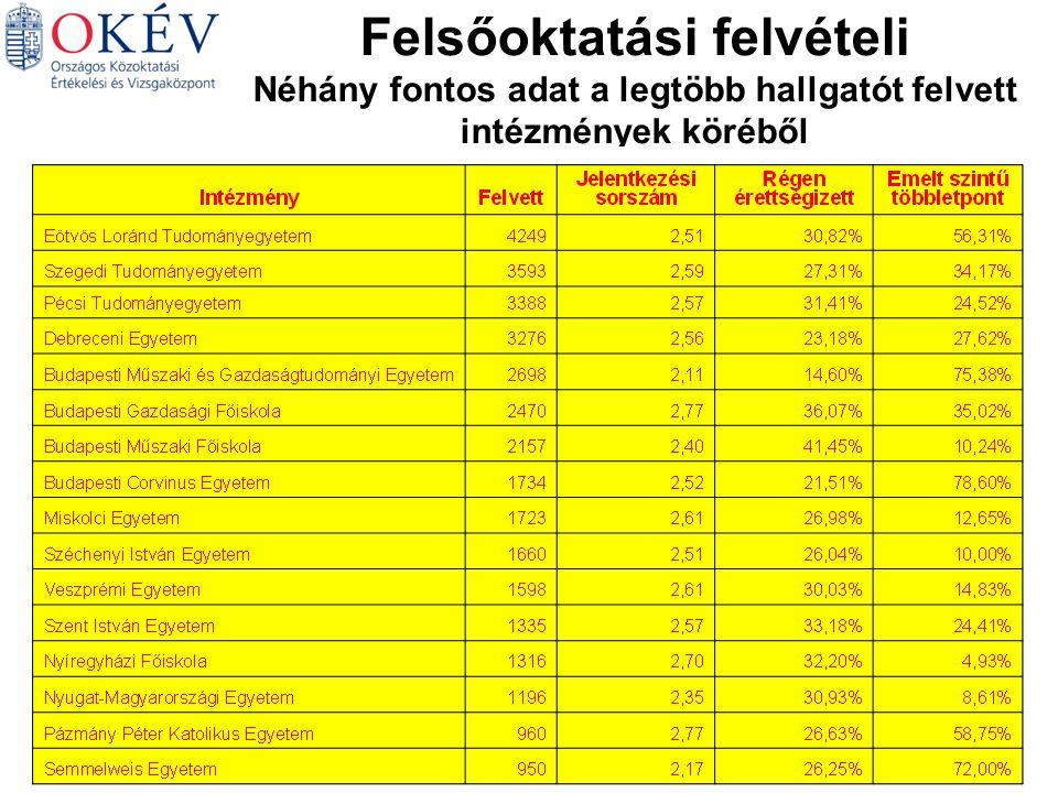 Felsőoktatási felvételi Néhány fontos adat a legtöbb hallgatót felvett intézmények köréből Magyar Matematika Német Történelem Angol Biológia