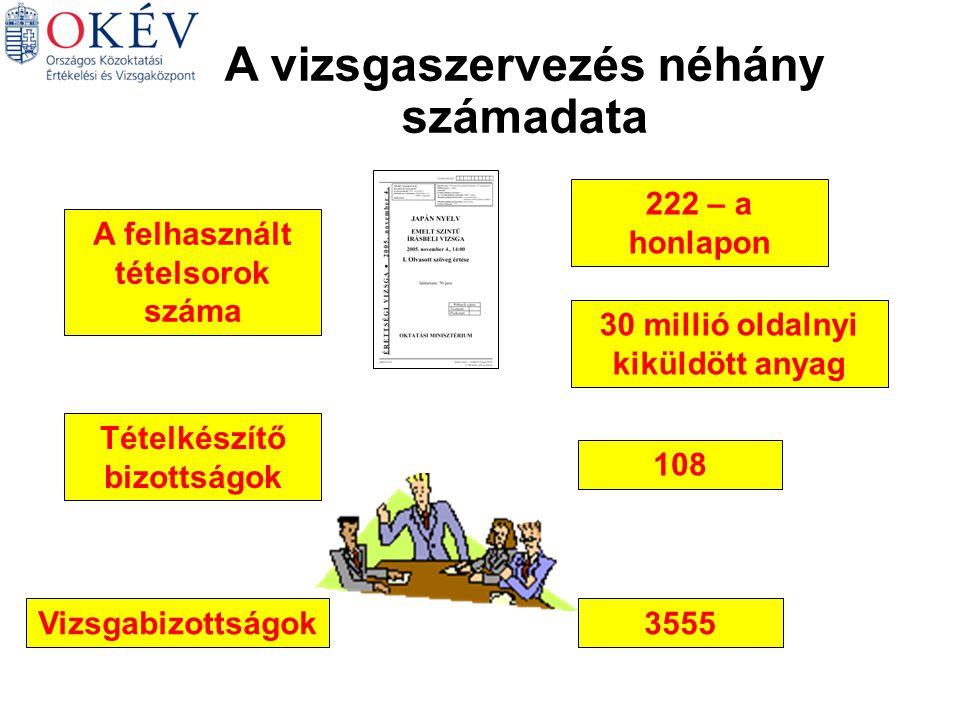 A vizsgaszervezés néhány számadata A felhasznált tételsorok száma Tételkészítő bizottságok 108 222 – a honlapon 30 millió oldalnyi kiküldött anyag Vizsgabizottságok3555