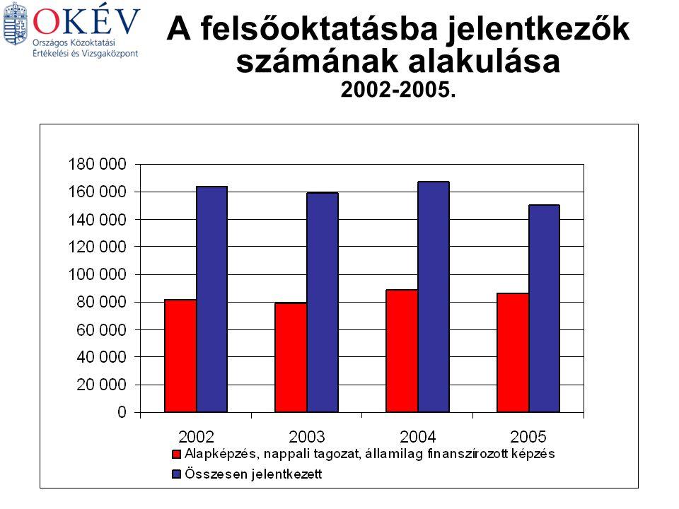 A felsőoktatásba jelentkezők számának alakulása 2002-2005.