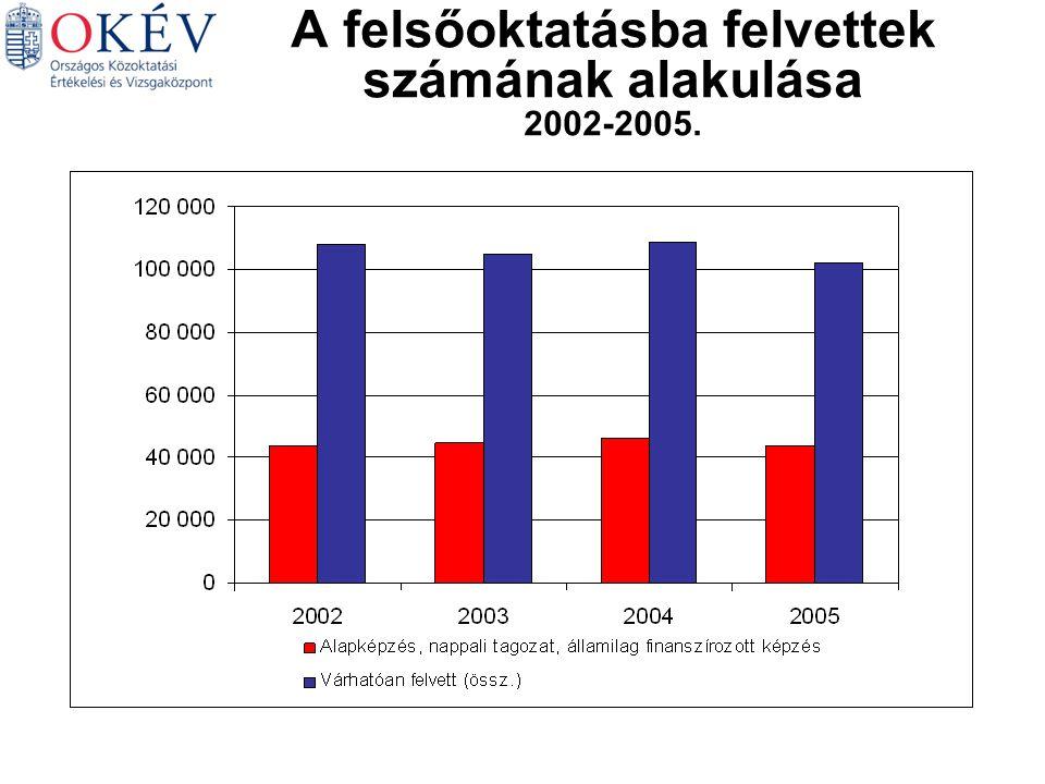 Magyar Matematika Német Történelem Angol Biológia A felsőoktatásba felvettek számának alakulása 2002-2005.