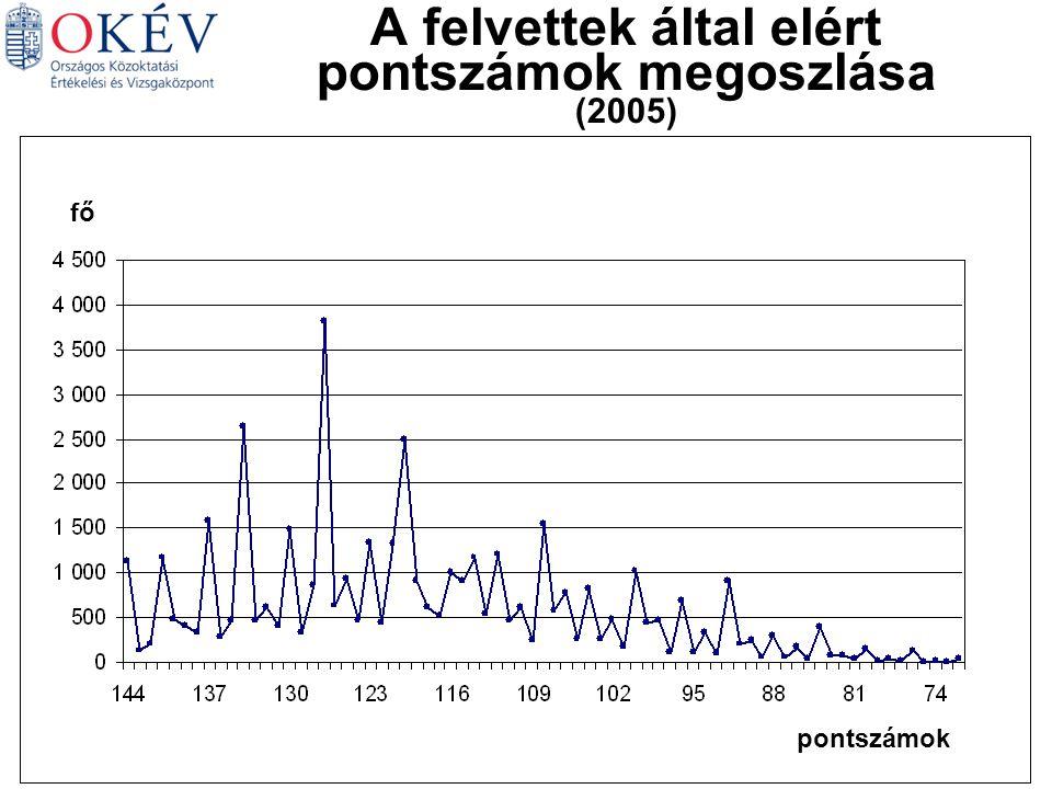 Magyar Matematika Német Történelem Angol Biológia A felvettek által elért pontszámok megoszlása (2005) fő pontszámok