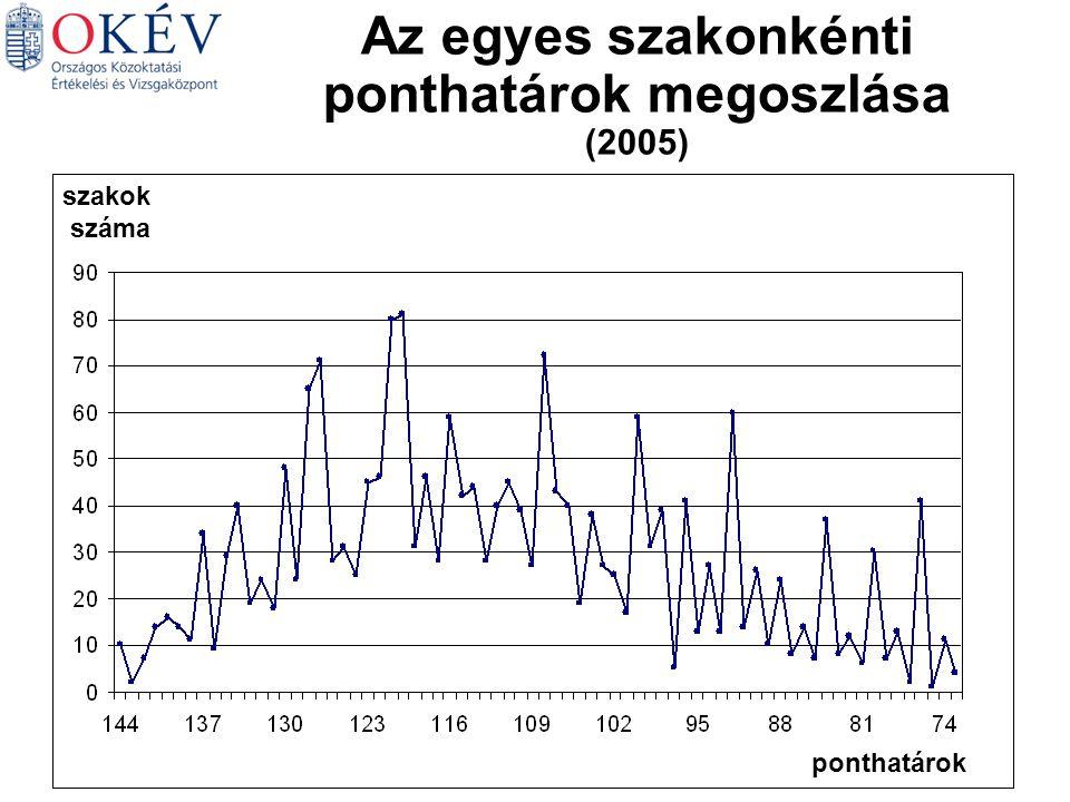 Magyar Matematika Német Történelem Angol Biológia Az egyes szakonkénti ponthatárok megoszlása (2005) ponthatárok szakok száma