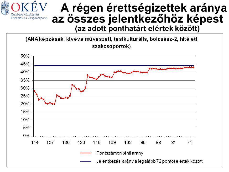 Magyar Matematika Német Történelem Angol Biológia A régen érettségizettek aránya az összes jelentkezőhöz képest (az adott ponthatárt elértek között) Pontszámonkénti arány Jelentkezési arány a legalább 72 pontot elértek között