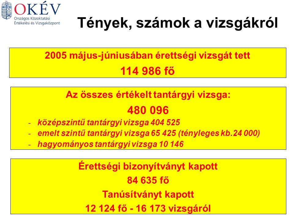 Tények, számok a vizsgákról 2005 május-júniusában érettségi vizsgát tett 114 986 fő Érettségi bizonyítványt kapott 84 635 fő Tanúsítványt kapott 12 124 fő - 16 173 vizsgáról Az összes értékelt tantárgyi vizsga: 480 096 - középszintű tantárgyi vizsga 404 525 - emelt szintű tantárgyi vizsga 65 425 (tényleges kb.24 000) - hagyományos tantárgyi vizsga 10 146