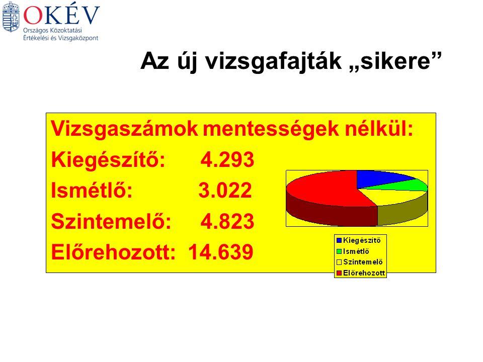 """Az új vizsgafajták """"sikere Vizsgaszámok mentességek nélkül: Kiegészítő: 4.293 Ismétlő: 3.022 Szintemelő: 4.823 Előrehozott: 14.639"""