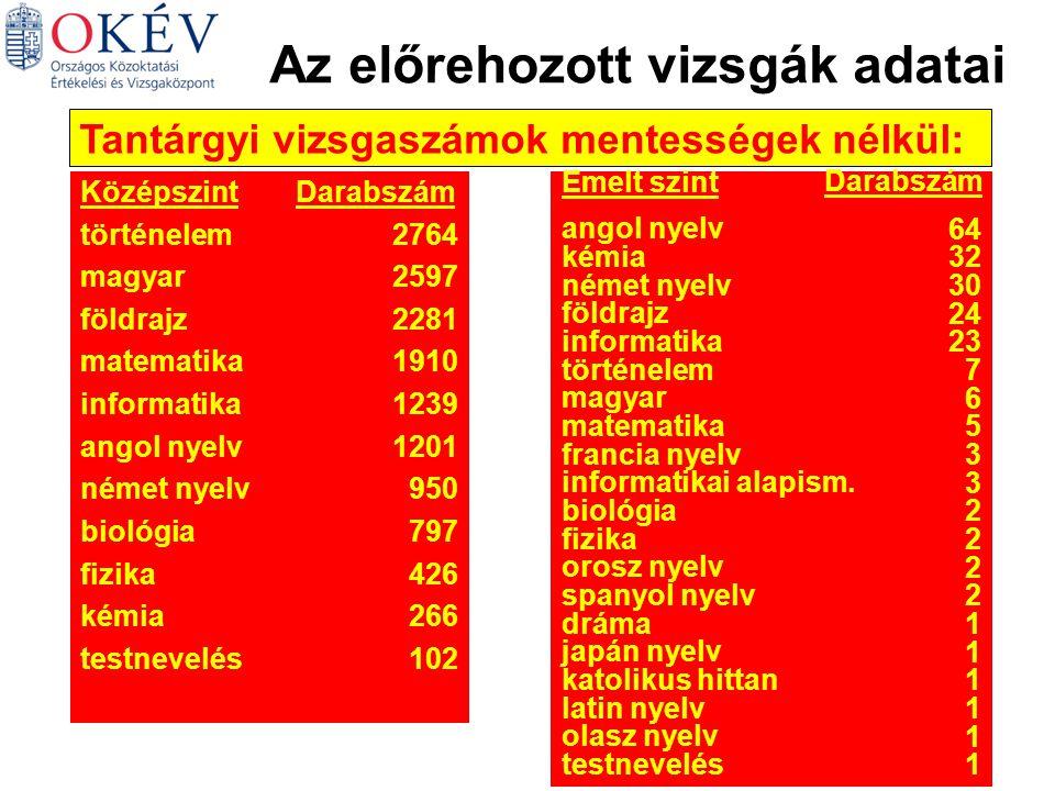 Az előrehozott vizsgák adatai Tantárgyi vizsgaszámok mentességek nélkül: KözépszintDarabszám történelem2764 magyar2597 földrajz2281 matematika1910 informatika1239 angol nyelv1201 német nyelv950 biológia797 fizika426 kémia266 testnevelés102 Emelt szint Darabszám angol nyelv 64 kémia 32 német nyelv 30 földrajz 24 informatika 23 történelem 7 magyar 6 matematika 5 francia nyelv 3 informatikai alapism.