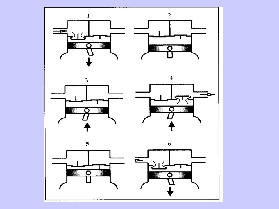-Egyhengeres kivitelű, motorral egybeépített, azzal közös tengelyű kompresszor (motorkompresszor).