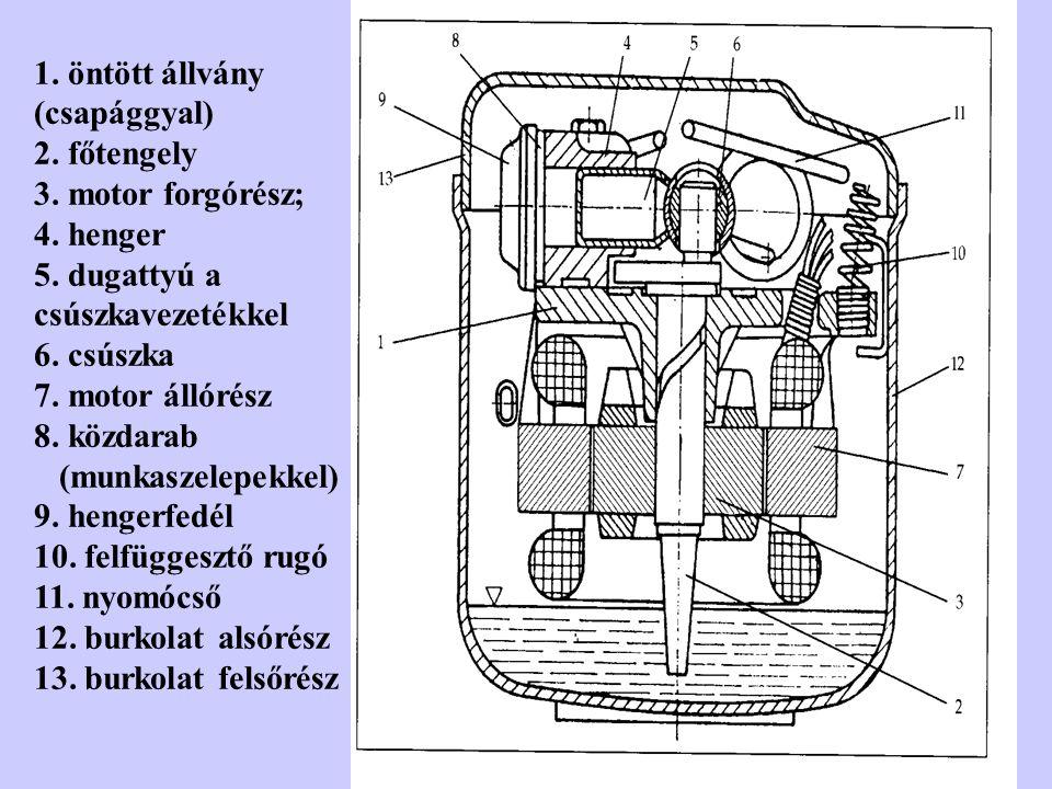 1. öntött állvány (csapággyal) 2. főtengely 3. motor forgórész; 4. henger 5. dugattyú a csúszkavezetékkel 6. csúszka 7. motor állórész 8. közdarab (mu