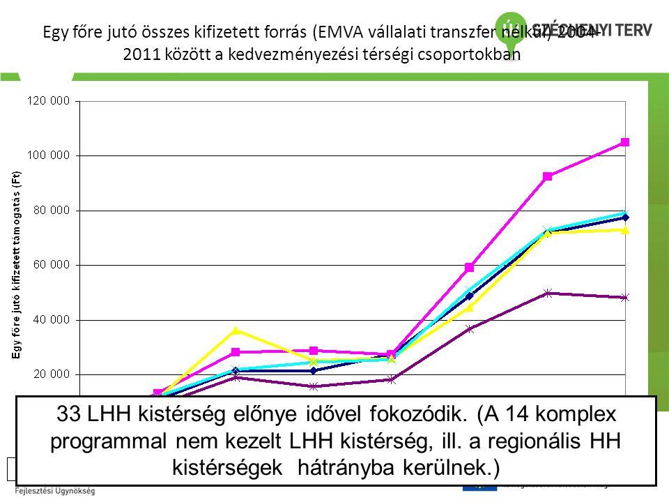 Egy főre jutó összes kifizetett forrás (EMVA vállalati transzfer nélkül) 2004- 2011 között a kedvezményezési térségi csoportokban 33 LHH kistérség elő
