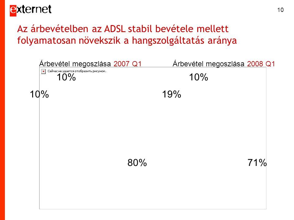 Árbevétel megoszlása 2007 Q1Árbevétel megoszlása 2008 Q1 10% 80%71% 19% 10% Az árbevételben az ADSL stabil bevétele mellett folyamatosan növekszik a h