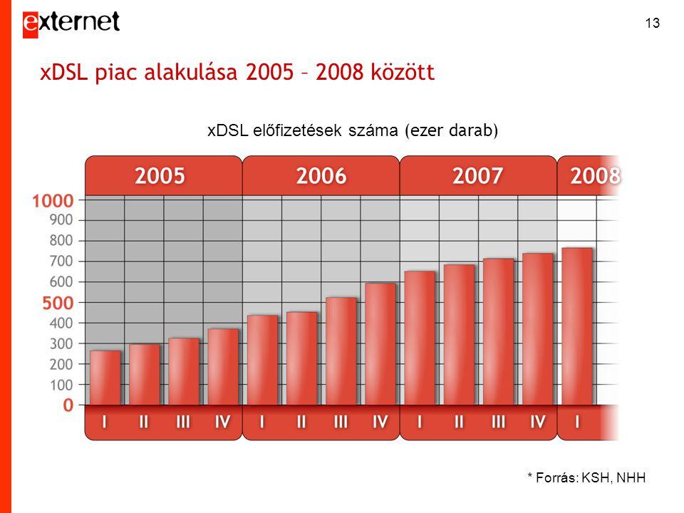 13 xDSL piac alakulása 2005 – 2008 között * Forrás: KSH, NHH xDSL előfizetések száma (ezer darab)