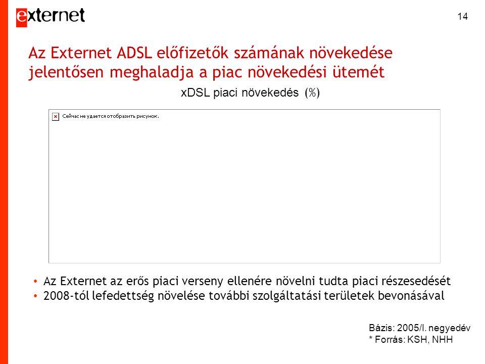 Az Externet ADSL előfizetők számának növekedése jelentősen meghaladja a piac növekedési ütemét Bázis: 2005/I. negyedév * Forrás: KSH, NHH xDSL piaci n